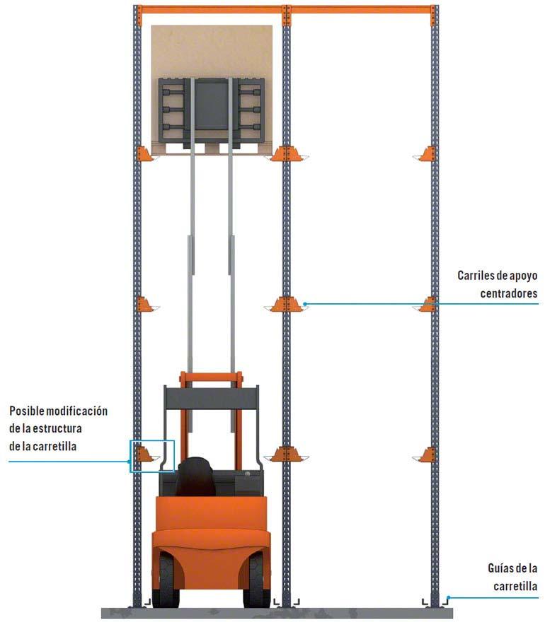 Consideraciones en el uso de grúas en racks penetrables
