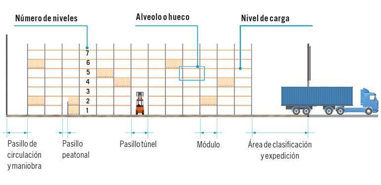 Las dimensiones de los pasillos