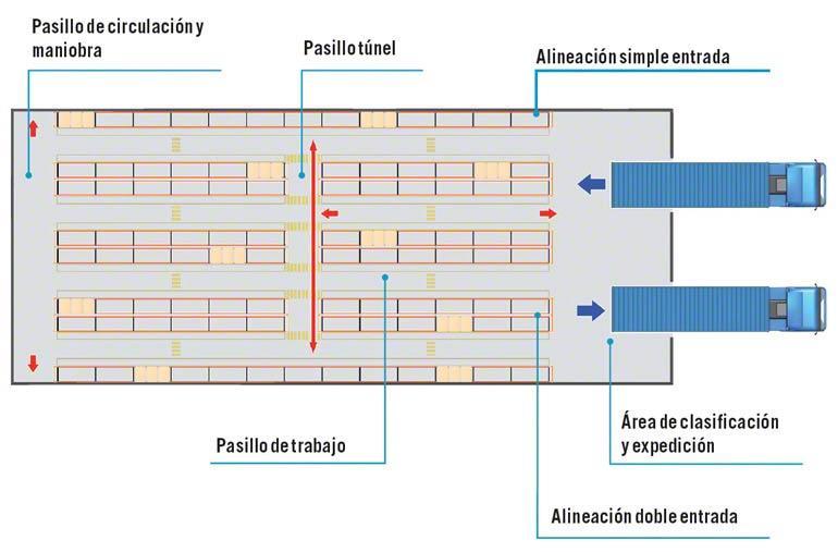 Dimensiones de los pasillos