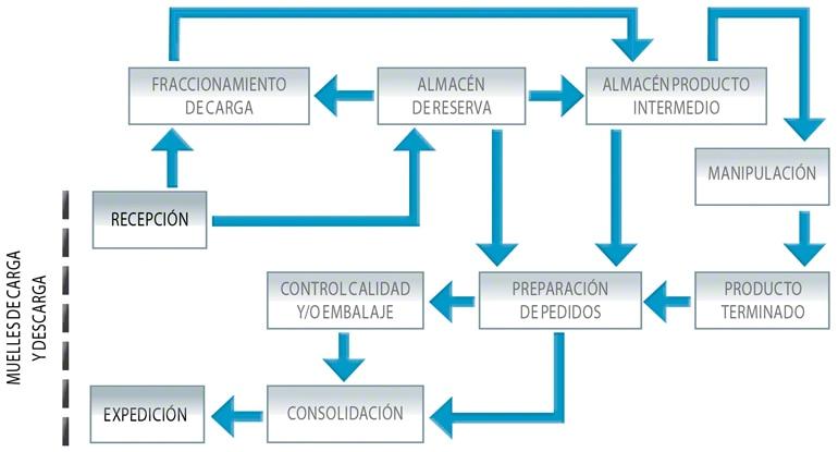 Diagrama de flujo complejo de una bodega