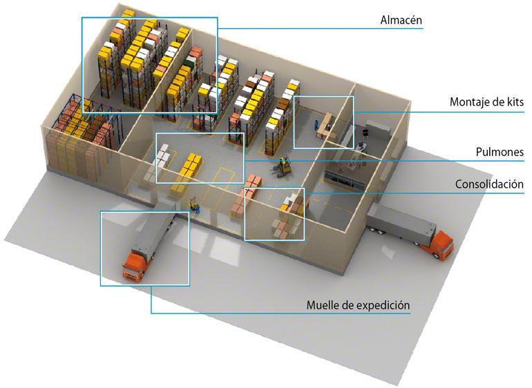 El WMS gestiona la bodega de forma más eficiente por zonas
