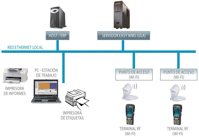 Circuito de un Software de Gestión de bodegas (WMS) con los diferentes elementos informáticos y tecnológicos