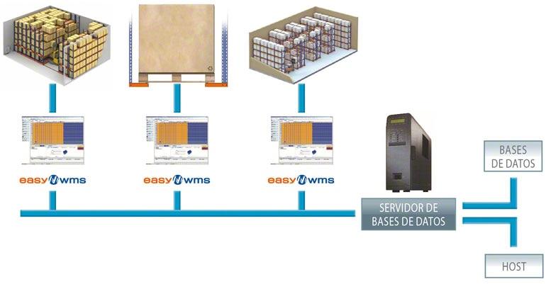 Un WMS puede llegar a gestionar muchas bodegas de manera integrada y global.