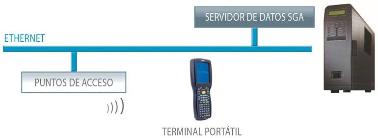 La combinación de los terminales de radiofrecuencia con el Software de Gestión de Bodegas aporta múltiples ventajas.