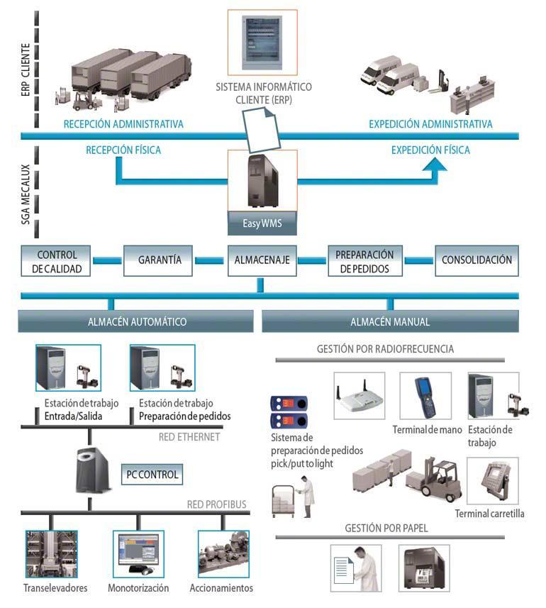 La instalación de un software de gestión de bodegas (WMS) permite aumentar el número de líneas de preparación.