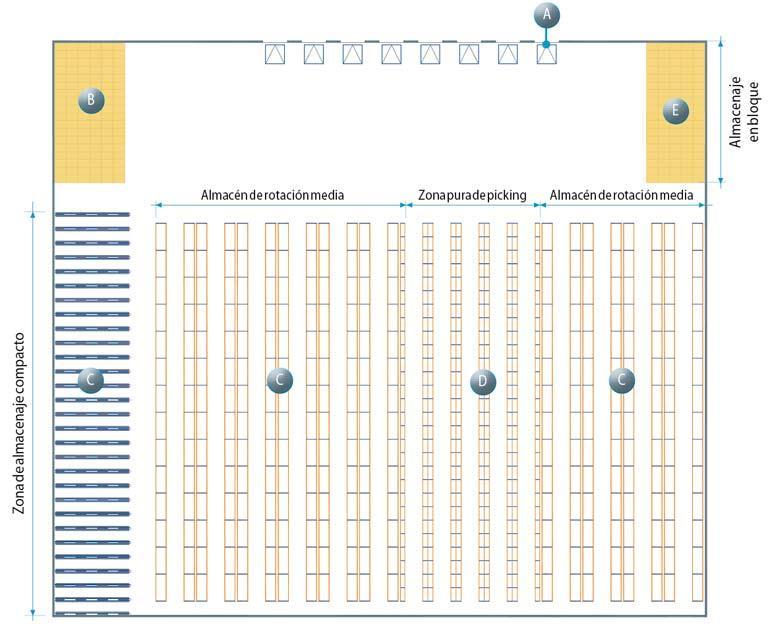 Ejemplo de layout de la bodega donde se han tenido en cuenta todas las zonas que van a ser desgranadas en este artículo