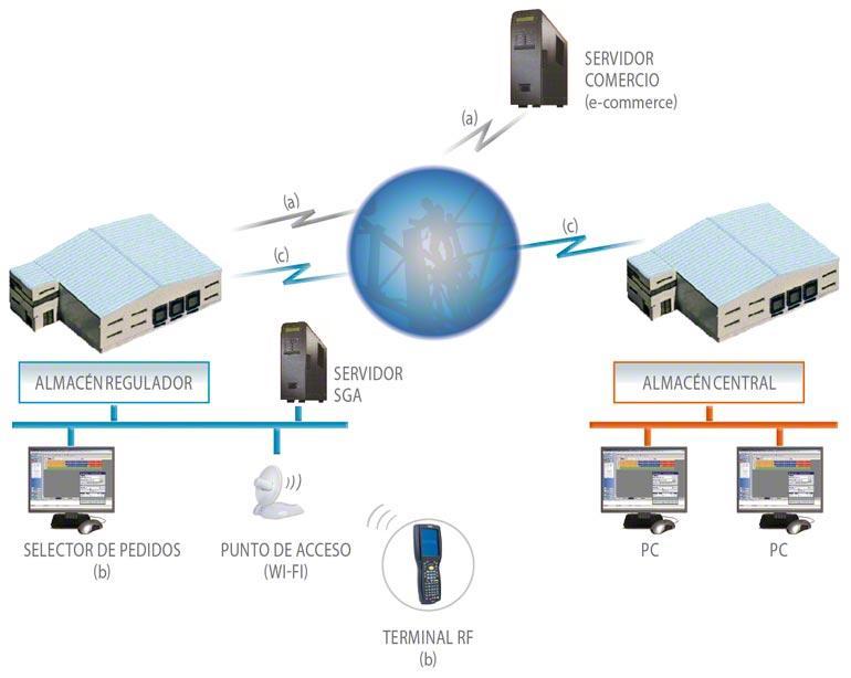 Organización y proceso de un WMS