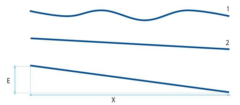 Diferencia entre la nivelación del suelo y la planimetría