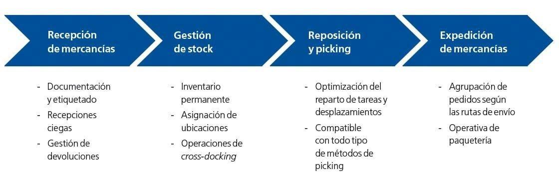 En el diagrama se muestran las principales funcionalidades de Easy WMS, el sistema de Mecalux