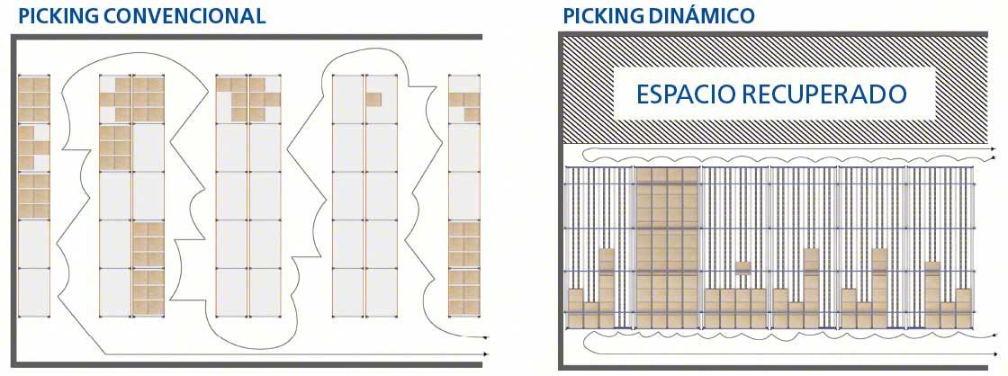 El diagrama muestra el aumento en capacidad de almacenaje que permiten lograr los racks dinámicos para picking