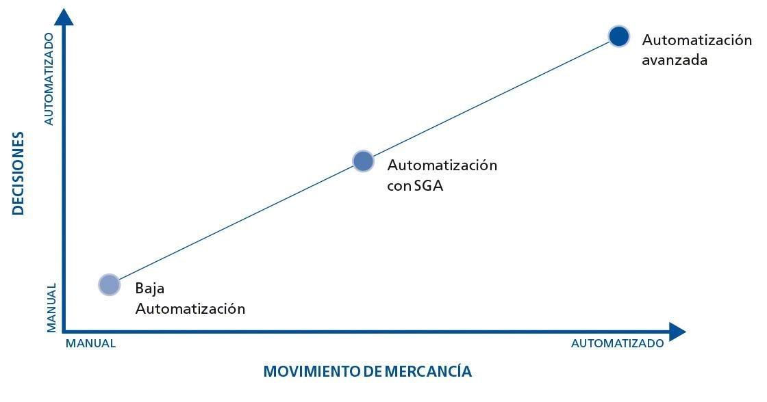 Esta tabla muestra los niveles que definen la automatización de bodegas