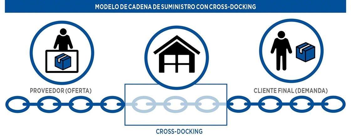 Modelo de cadena de suministro con <em>cross-docking</em>