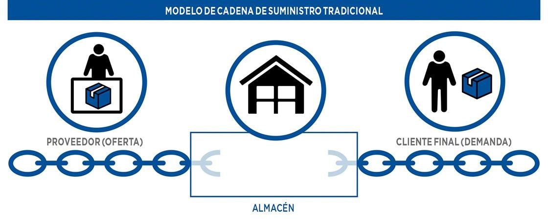Modelo de cadena de suministro tradicional