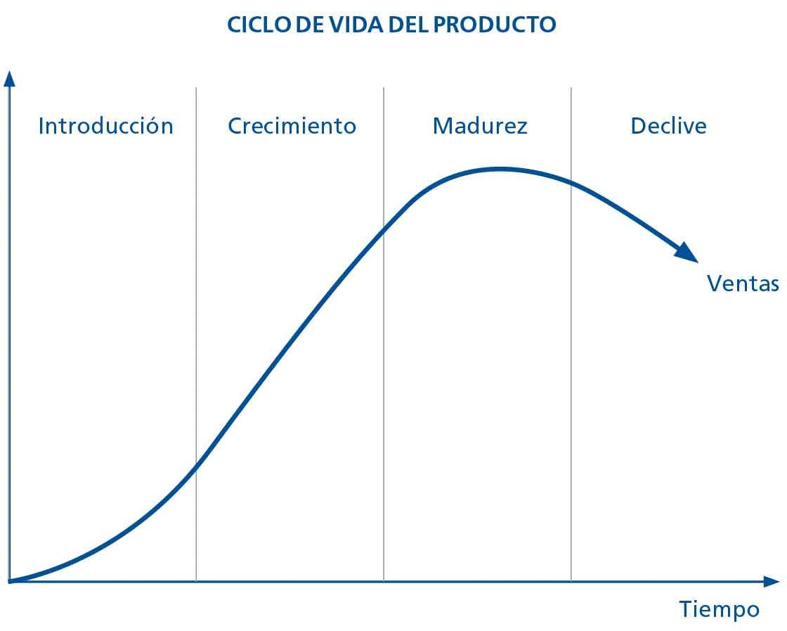 En el diagrama se observa el ciclo de ventas del producto, algo que no siempre se tiene en cuenta en la regla de stock mínimo/máximo