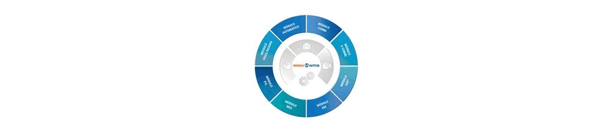 Software de gestión de bodegas - Easy WMS