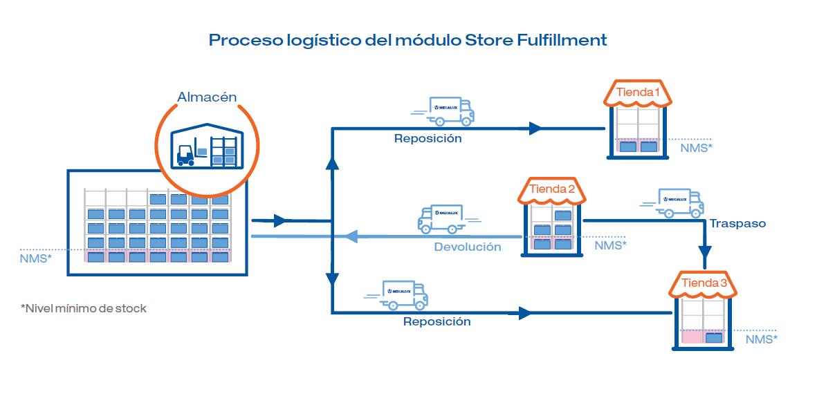 Proceso logístico del módulo Store Fulfillment